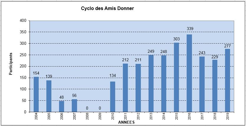 2019 cyclo