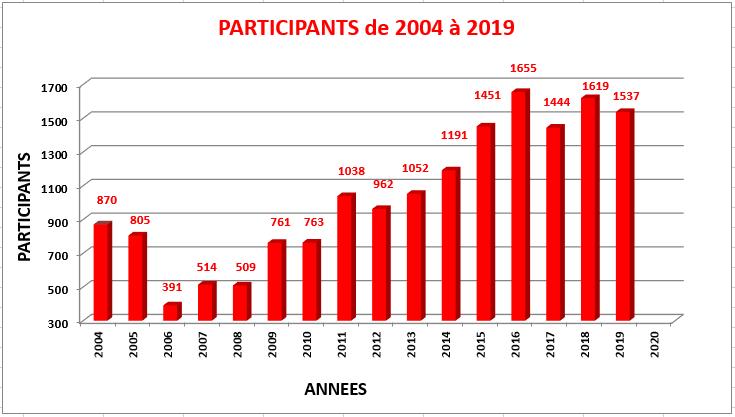 Total participants 2019